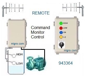 Control and Remote Monitor  Base System