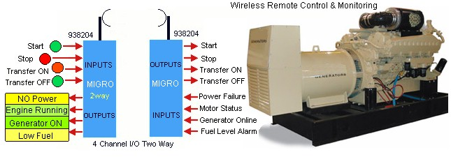 Wireless Remote Control and Monitoring