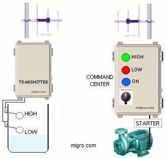 Industrial Wireless Control Systems, Pump remote control