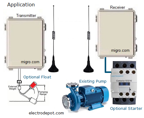 Compact Wireless Radio Controls